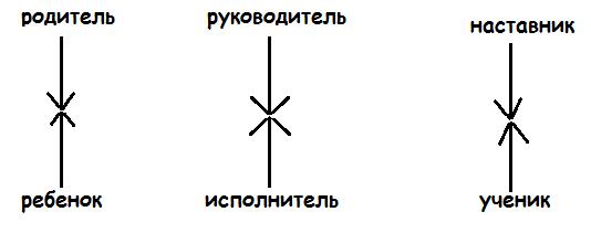 вертикальные отношения